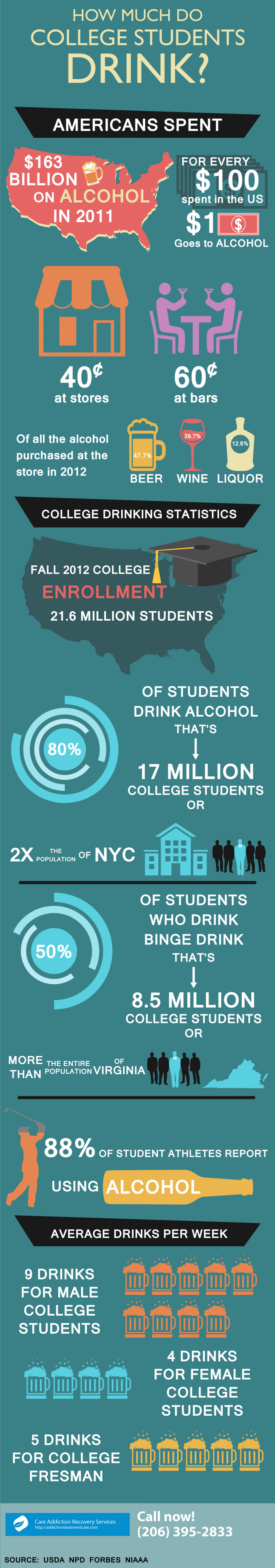 How Much Do College Students Drink | Care Addiction Recovery Services Infographic