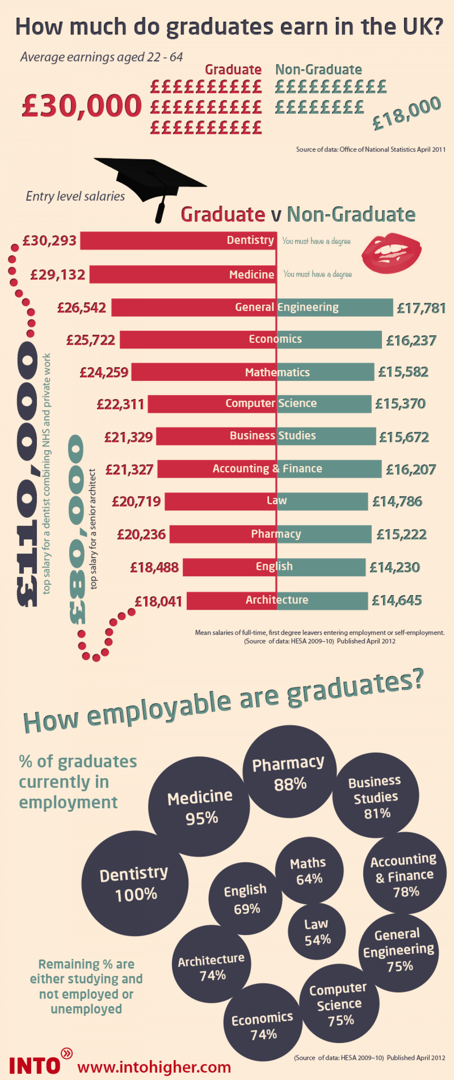 How much do graduates earn in the UK? Infographic