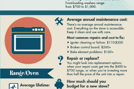 How Much Do Home Appliance Repairs Cost? Infographic