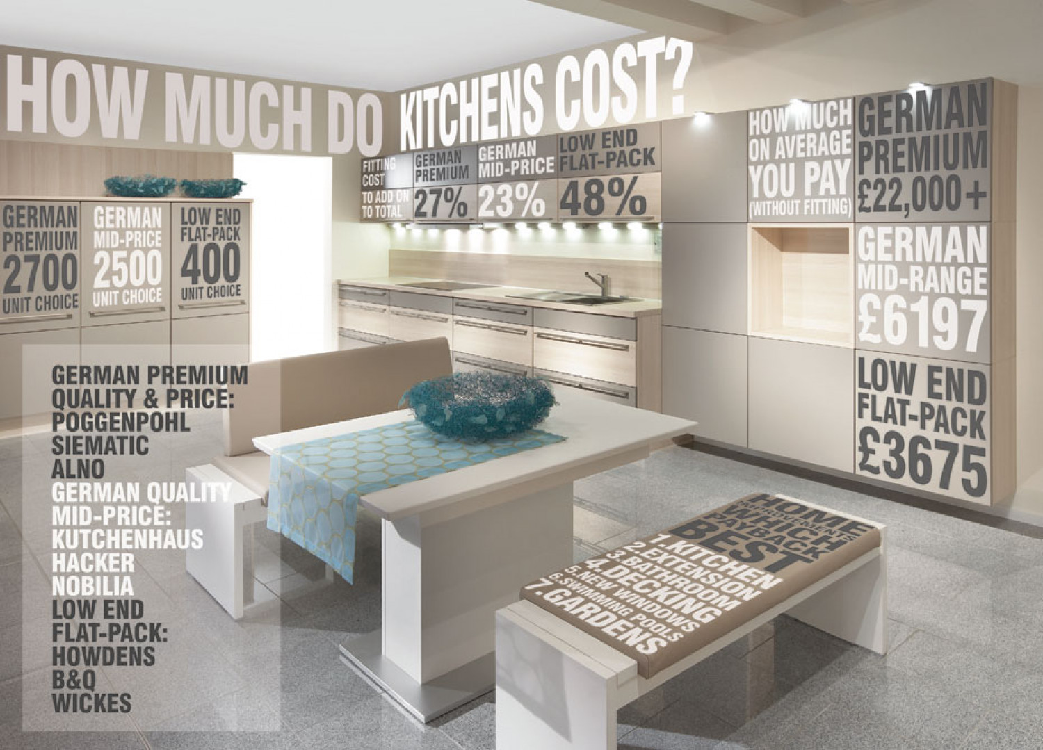 How Much Do Kitchens Cost