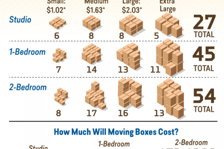 How Much Do Moving Boxes Cost? Infographic