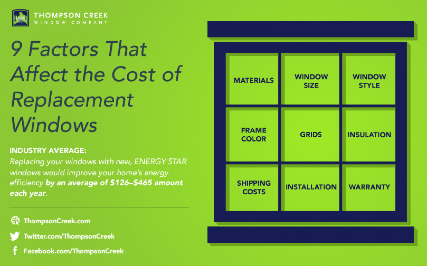 How Much Do Replacement Windows Cost? Infographic
