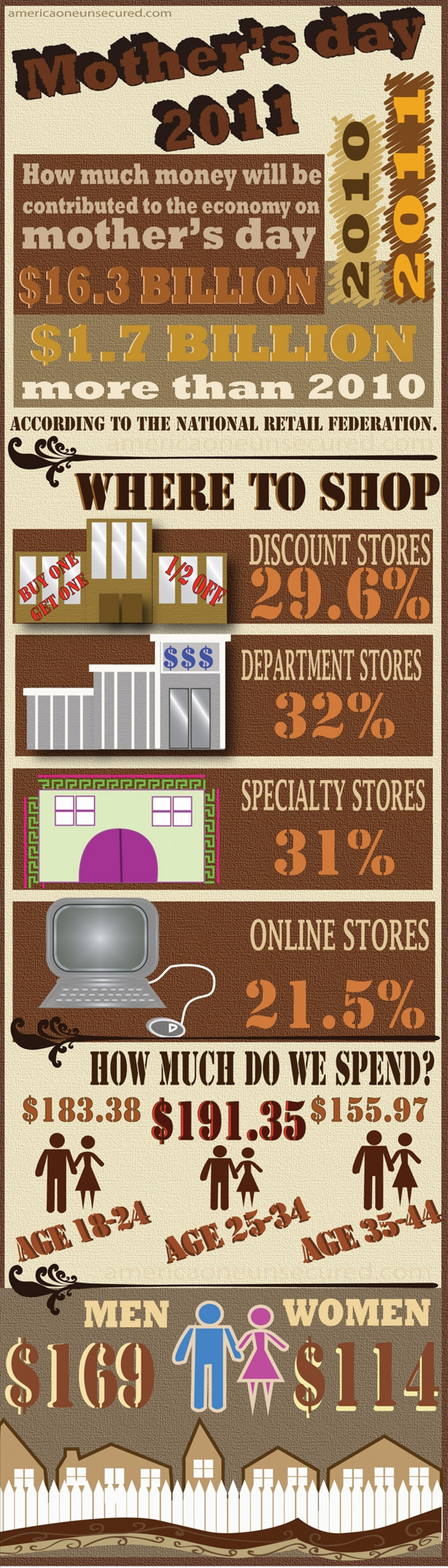 How Much Do We Spend On Mother's Day? Infographic