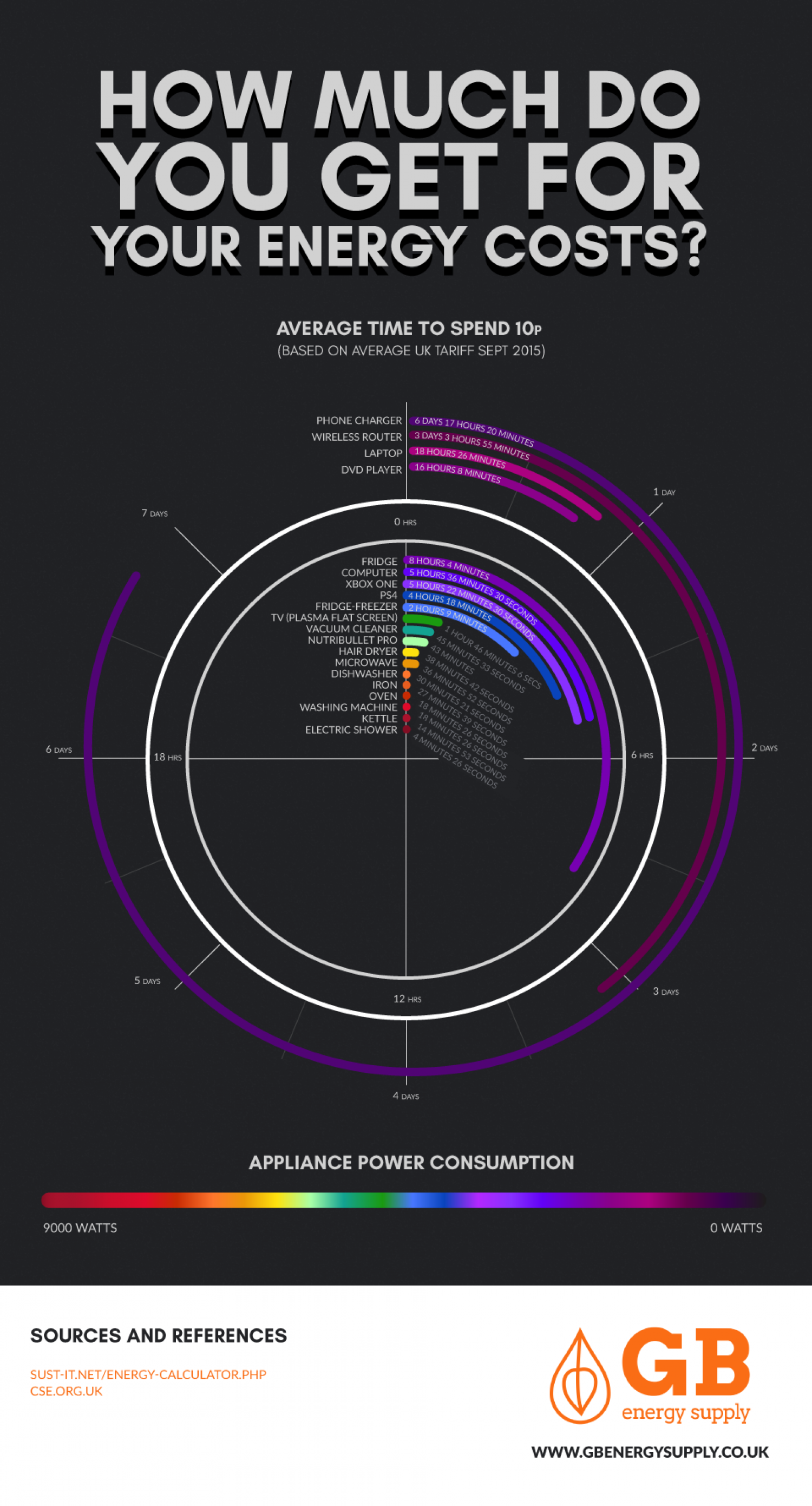 How Much Do You Get For Your Energy Costs? Infographic