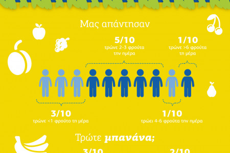How much do you know about bananas? Infographic