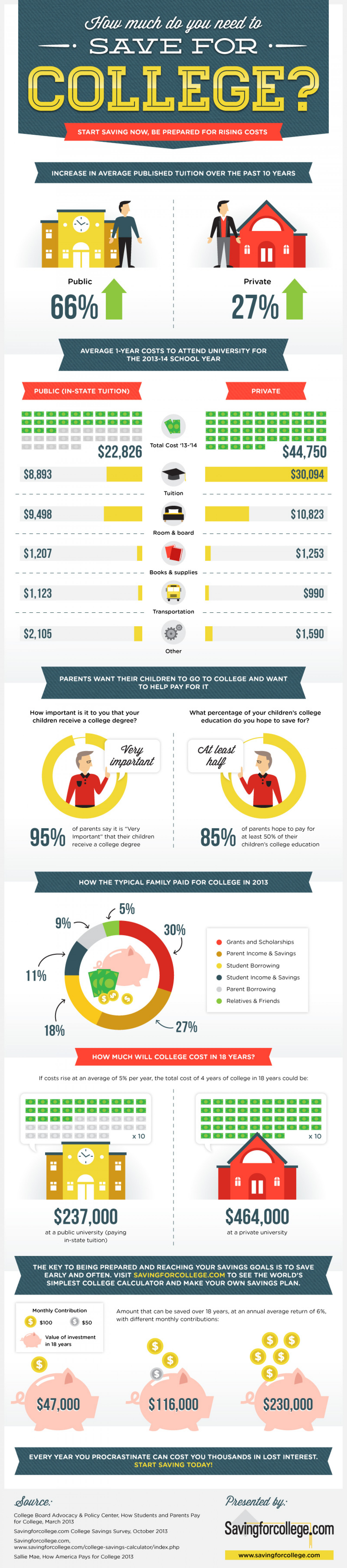 How much do you need to save for College?  Infographic