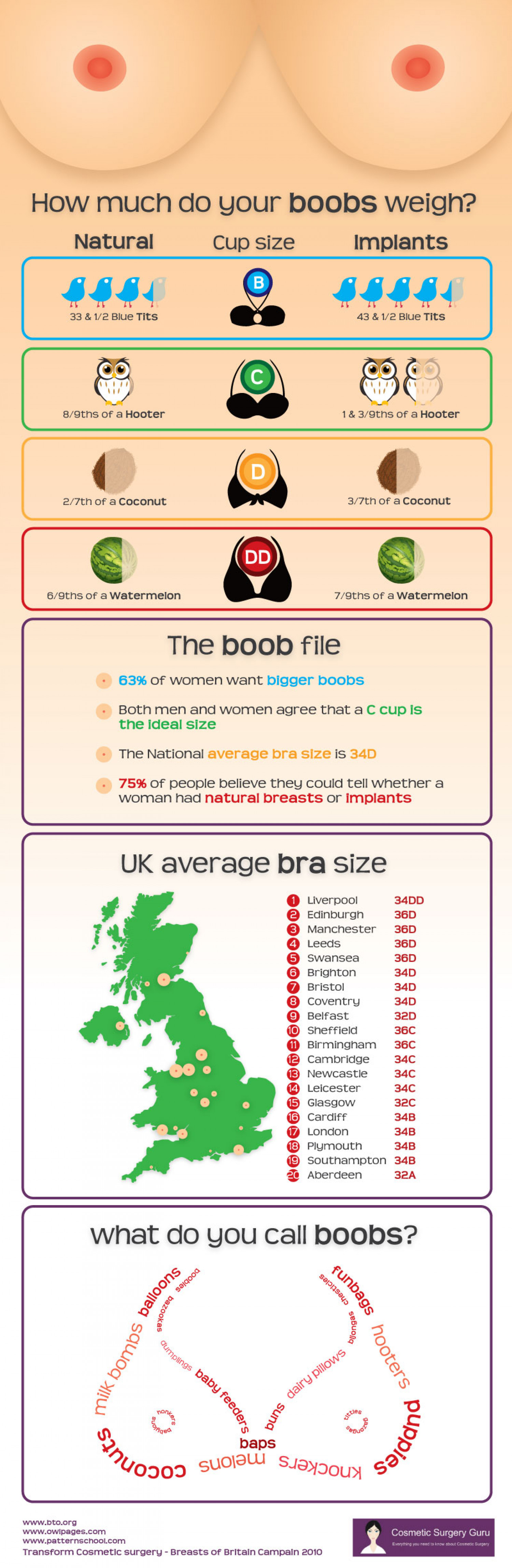 How much do your boobs weigh? Infographic