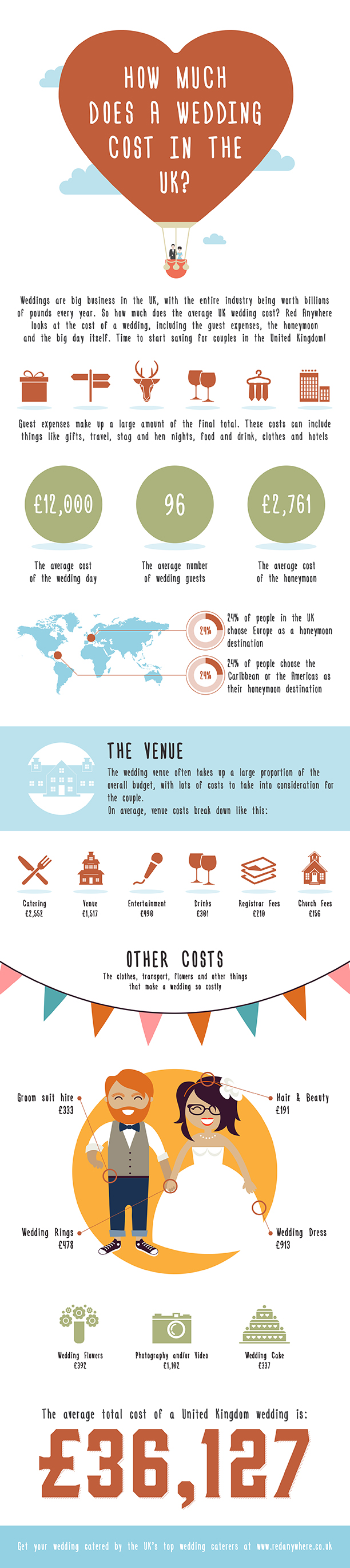 How Much Does A Wedding Cost In The UK? | Visual ly