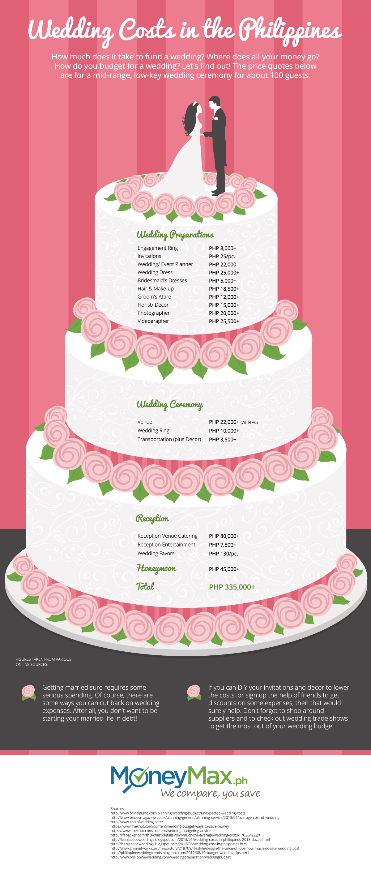 How Much Does A Wedding Really Cost Visual