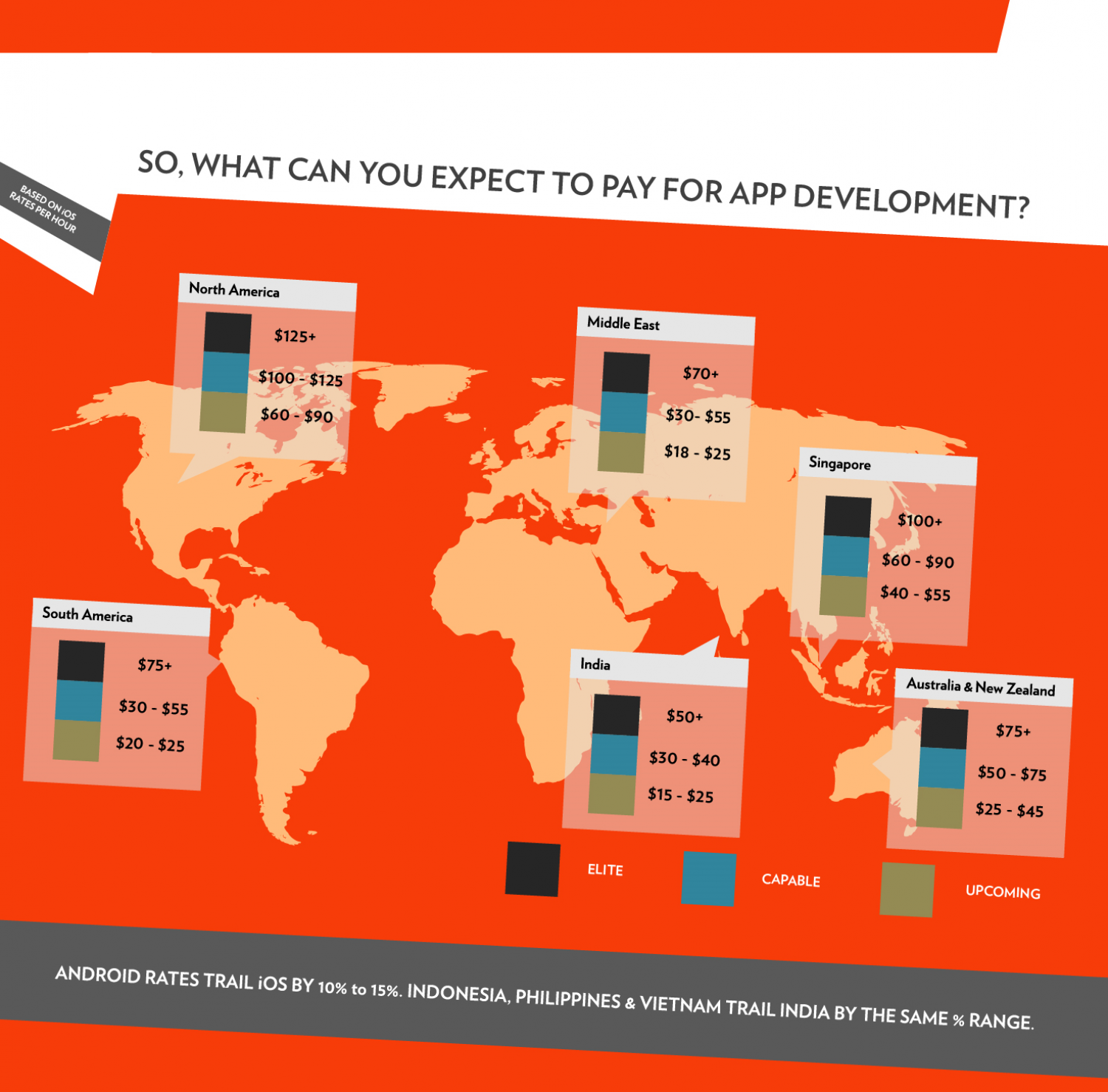 How much does it really cost to build an app? Infographic