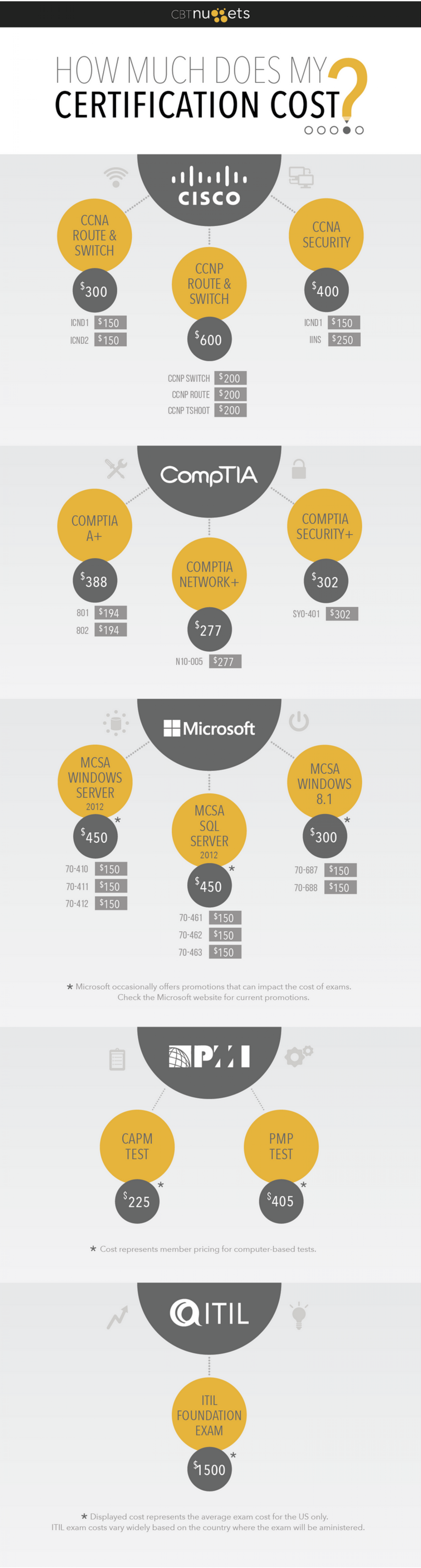 How Much Does An IT Certification Cost? Infographic