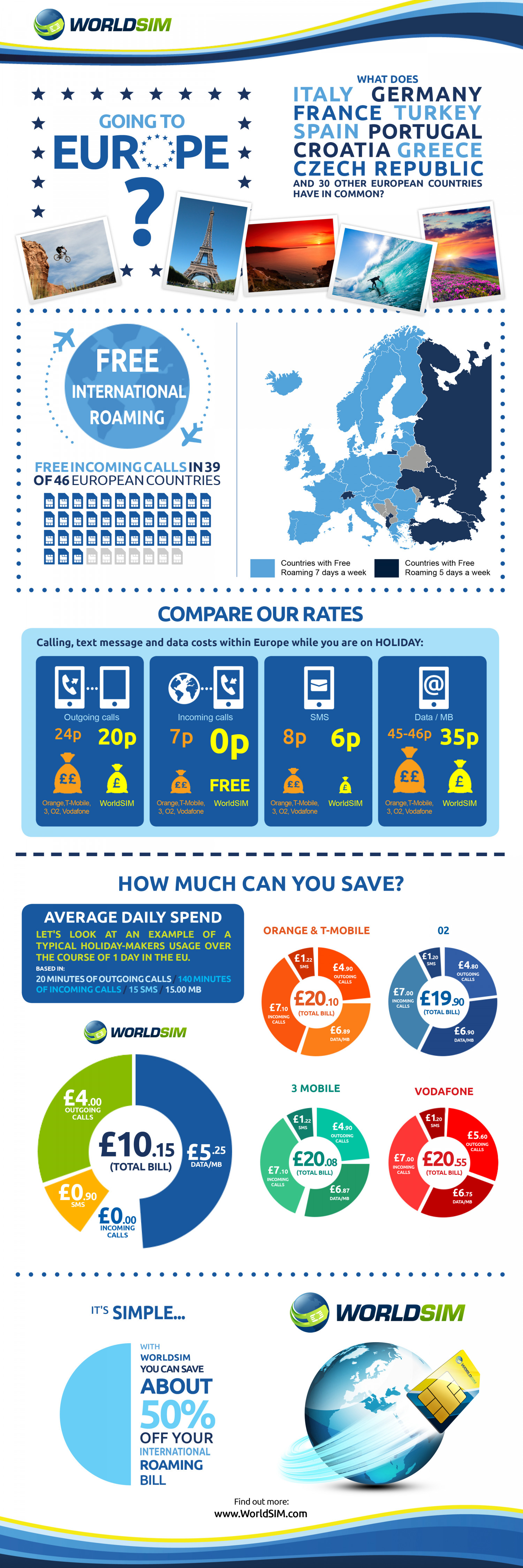 How Much Does International Roaming in Europe Really Cost you? Infographic
