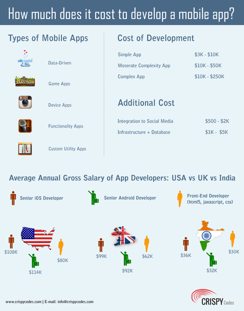 How Much Does it Cost to Develop A Mobile App? | Visual.ly