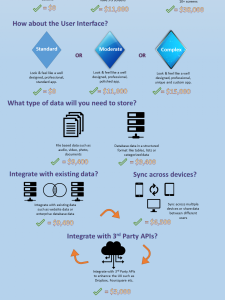 How Much Does it Cost to Build an App? Infographic