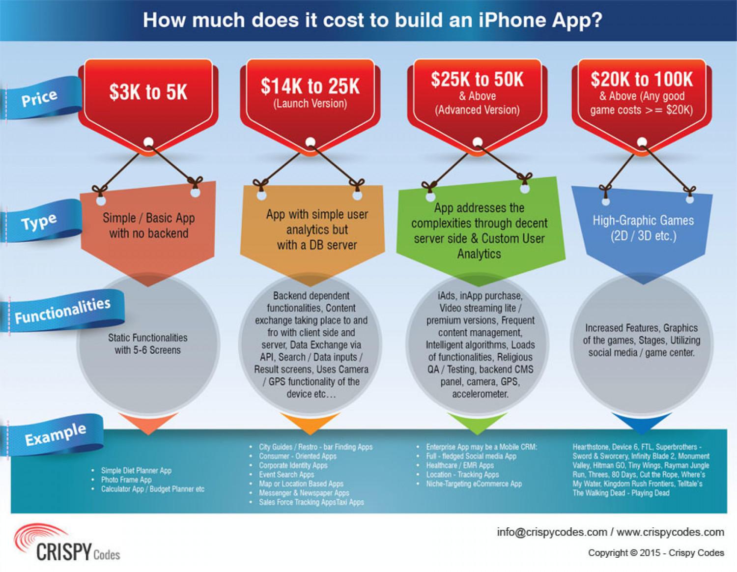 How much does it cost to build an iPhone App? | Visual ly