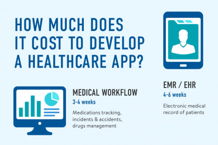 How Much Does It Cost to Develop an App for Healthcare? Infographic