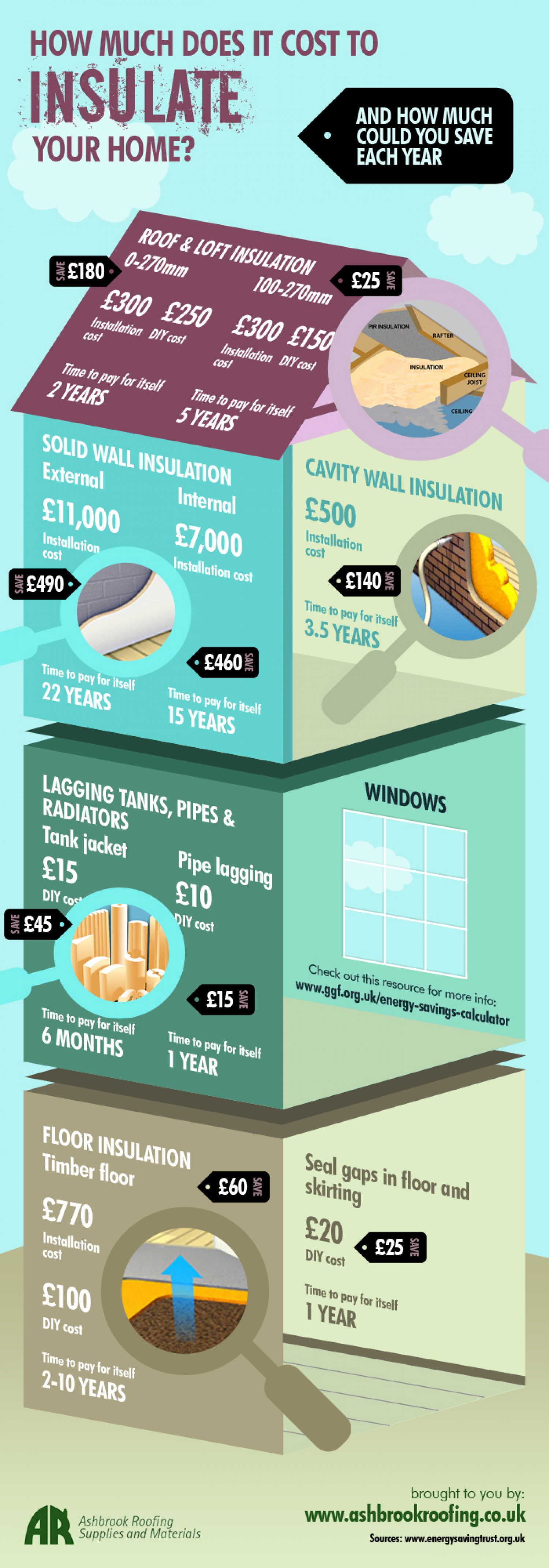 How Much Does It Cost To Insulate Your Home Infographic
