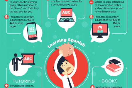 How Much Does it Cost to Learn Spanish? Infographic