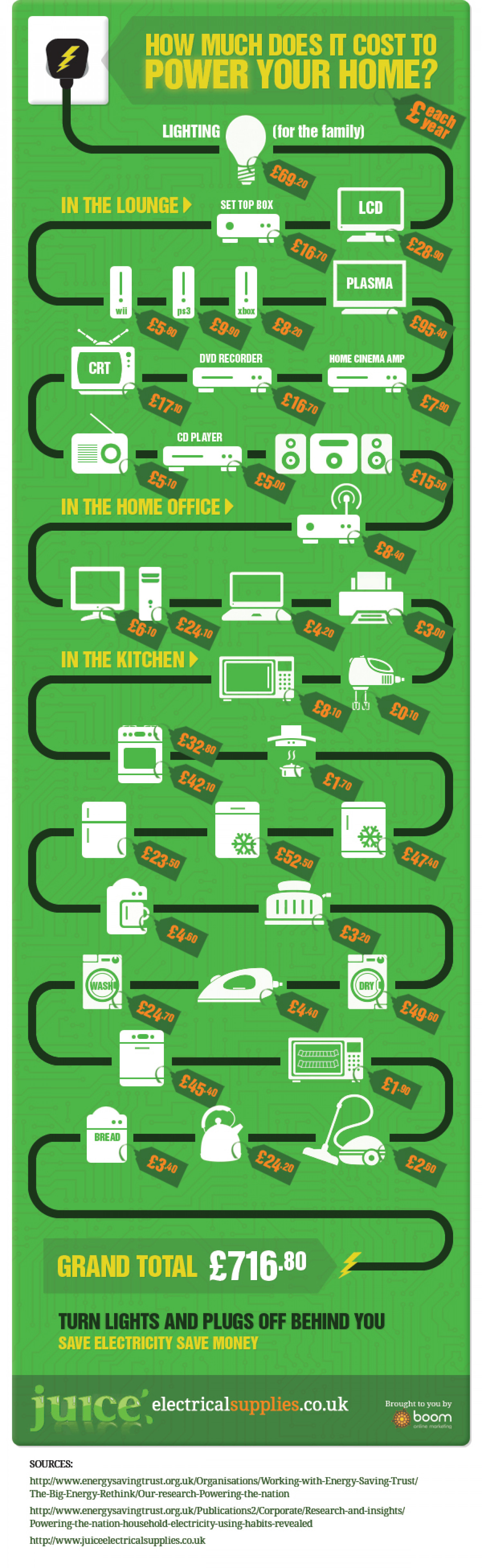 How much does it cost to power your home? Infographic