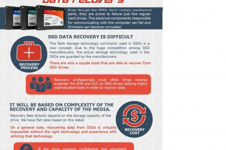 How Much Does It Cost To Recover Data From A Solid State Drive (SSD)? Infographic