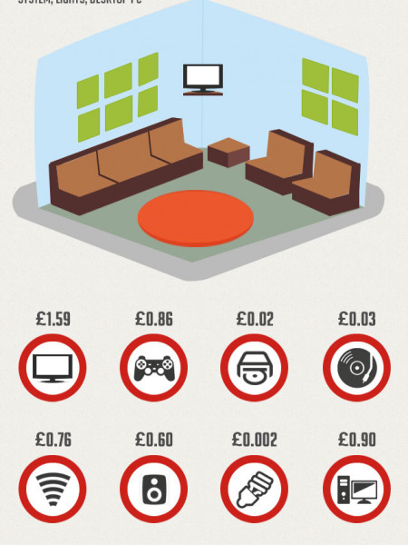 How Much Does It Cost To Run Your Home? Infographic