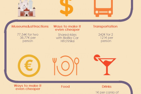 How Much Does It Cost to Travel Spain Infographic
