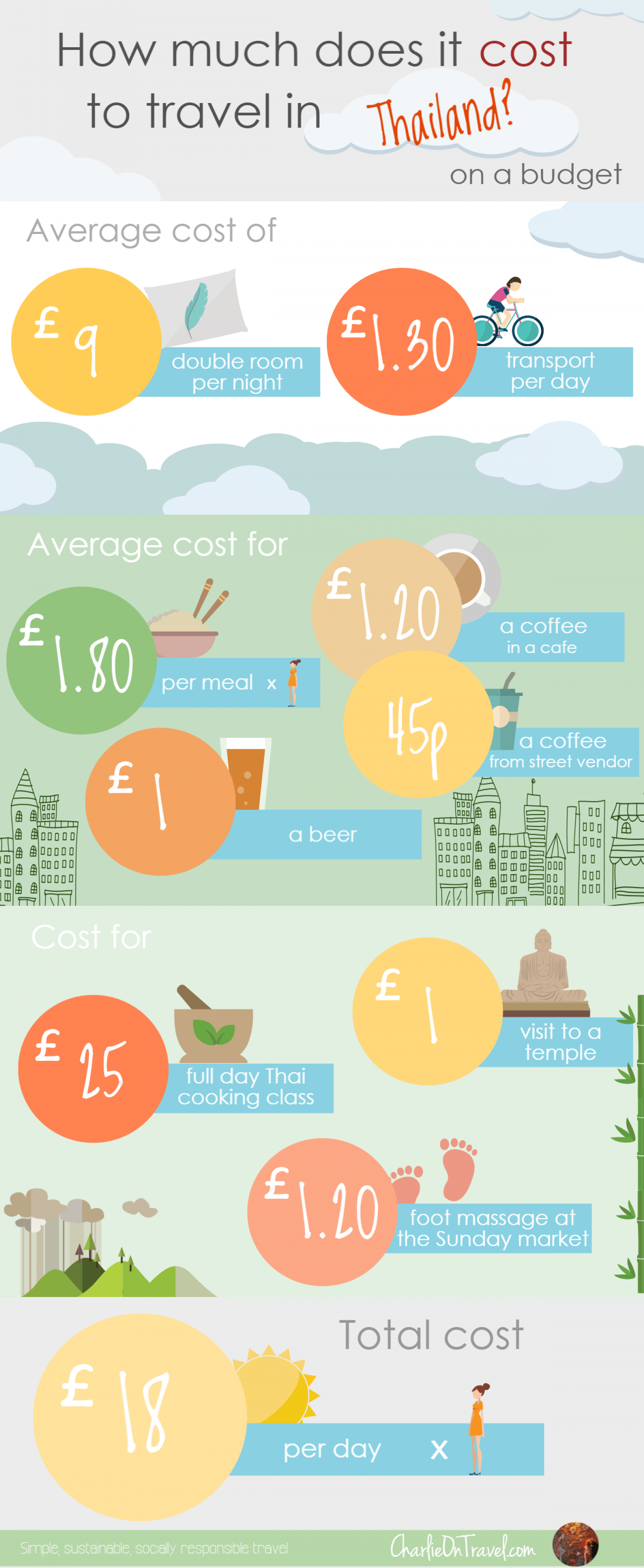 How Much Does it Cost to Travel Thailand on a Budget? Infographic