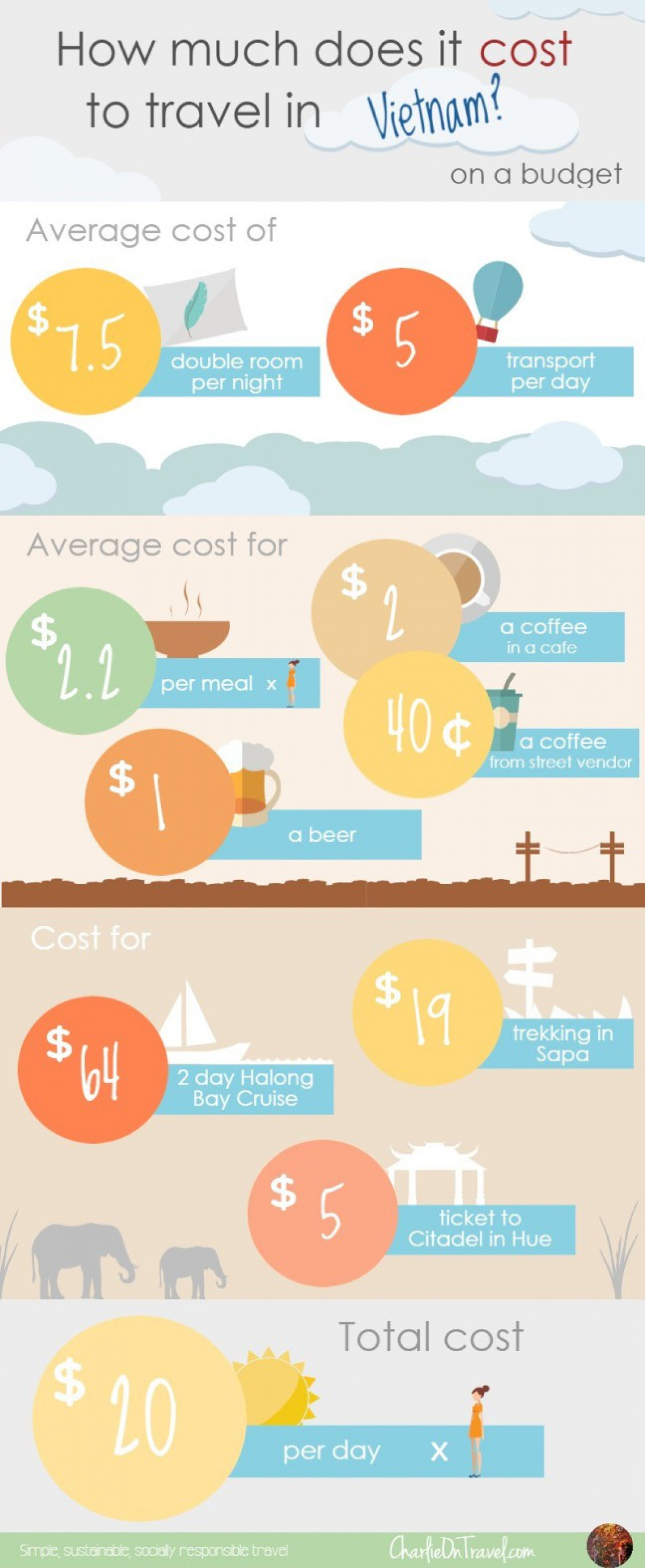 How Much Does it Cost to Travel Vietnam on a Budget? Infographic