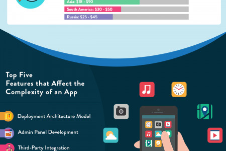 How much does Mobile App Development Cost in 2018? Infographic