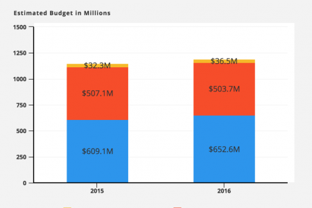 How much does refugee resettlement cost the federal government [Infographic] Infographic