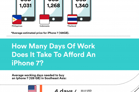 How Much Does The iPhone 7 Cost Across Southeast Asia Infographic