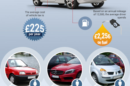 How Much Does Your Car Cost to Run Infographic