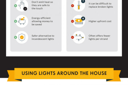 How Much Electricity Do Christmas Lights Use? Infographic