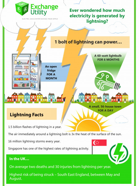 How Much Energy Does Lightning Generate? Infographic