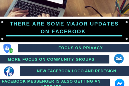 How much Facebook has changed in 2019? Infographic