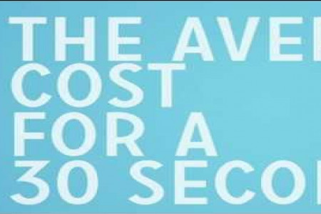 How Much for a 30 Second TV Ad? Infographic