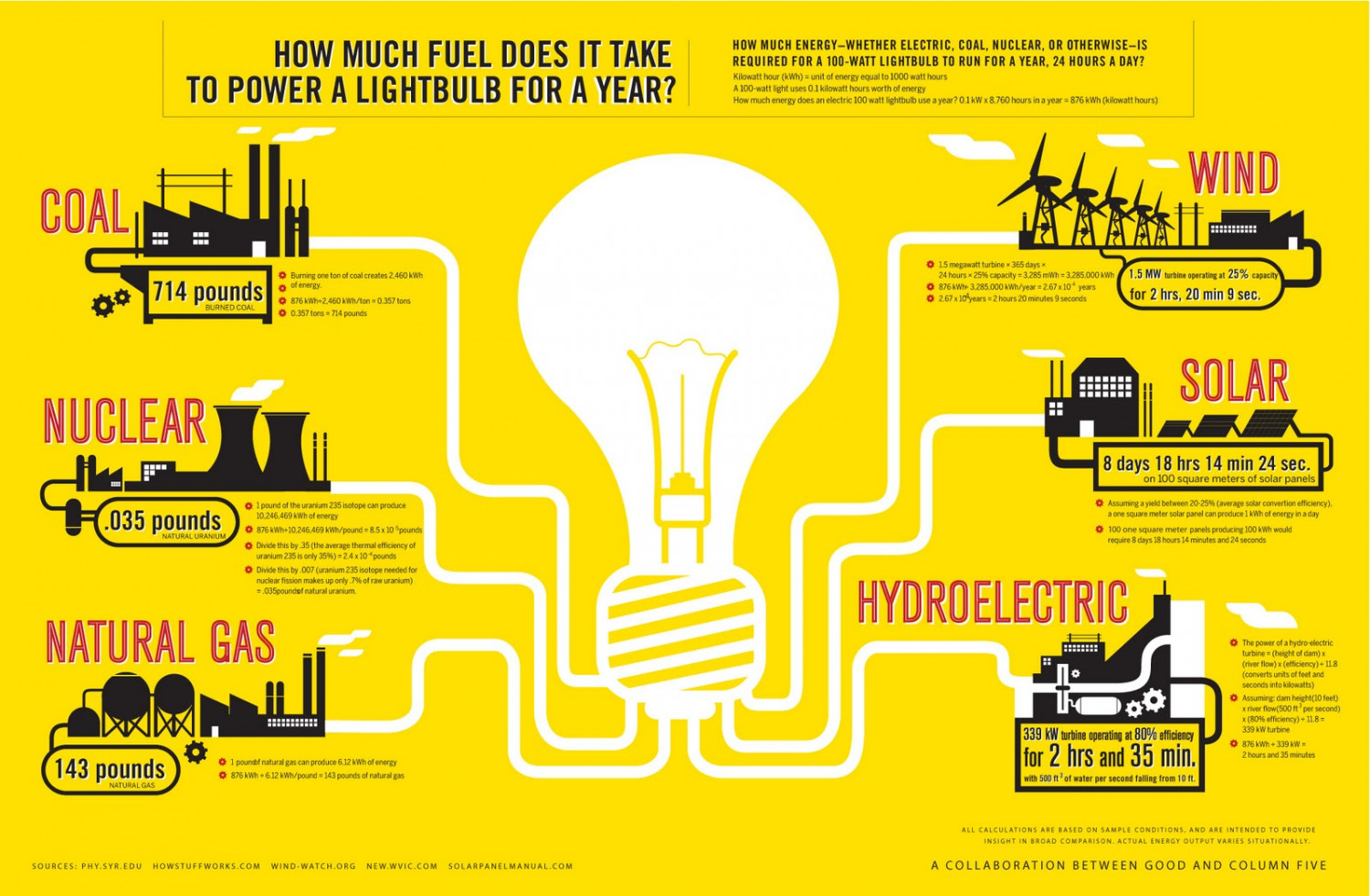 How much fuel does it take to power a lightbulb  Infographic