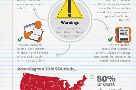 How Much is a Child's Identity Worth? Infographic