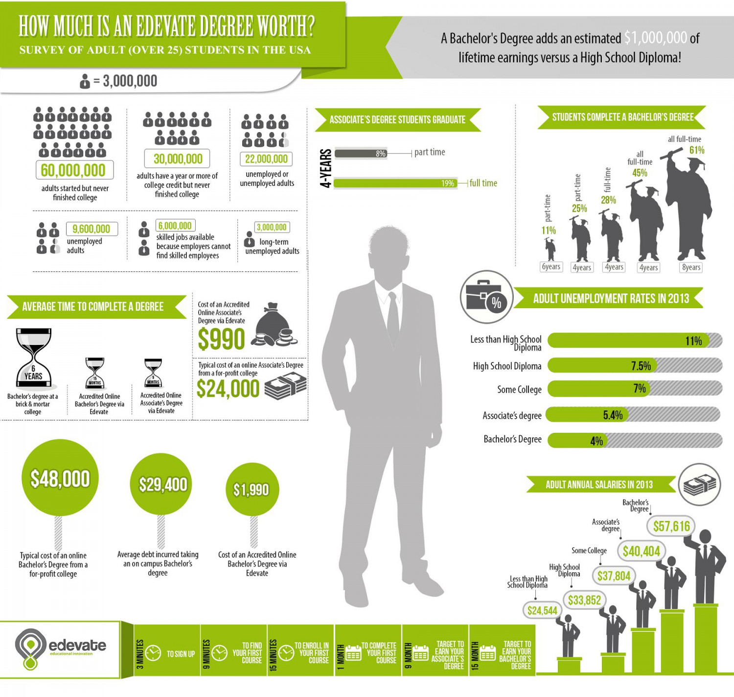 How much is a Degree Worth Infographic