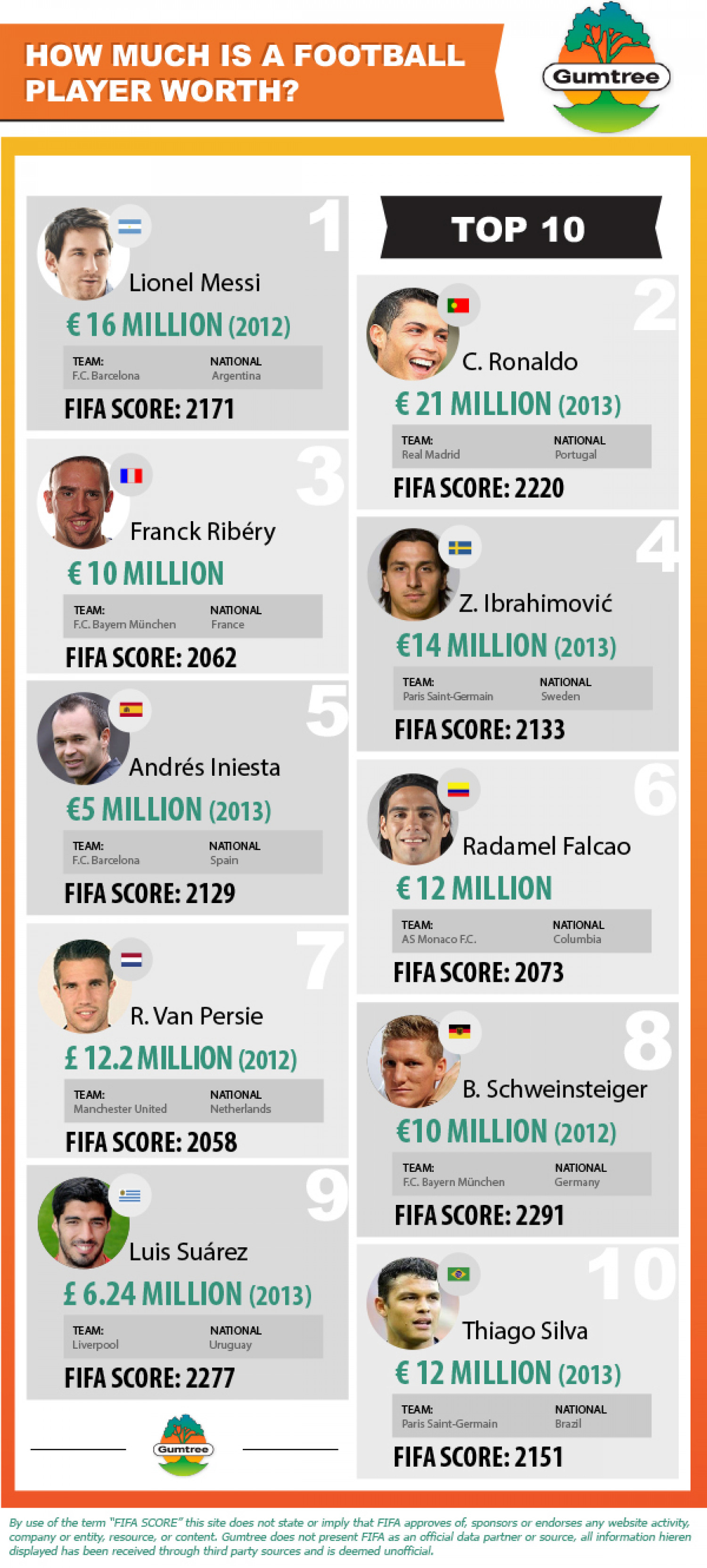 How Much Is a Football Player Worth? Infographic