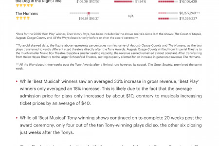 How much is a Tony Award worth? Infographic