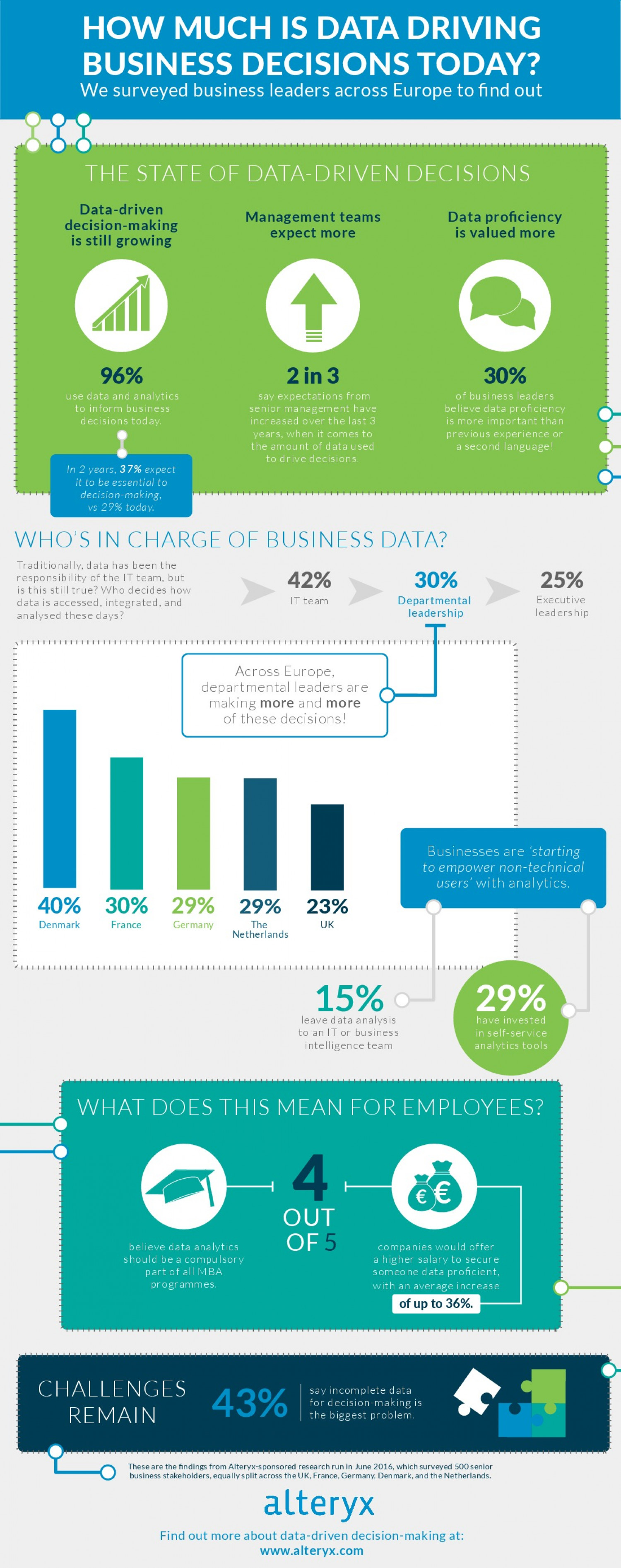 How Much Is Data Driving Business Decisions Today? Infographic