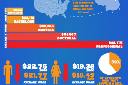 How Much is Student Loan Debt Costing You? Infographic