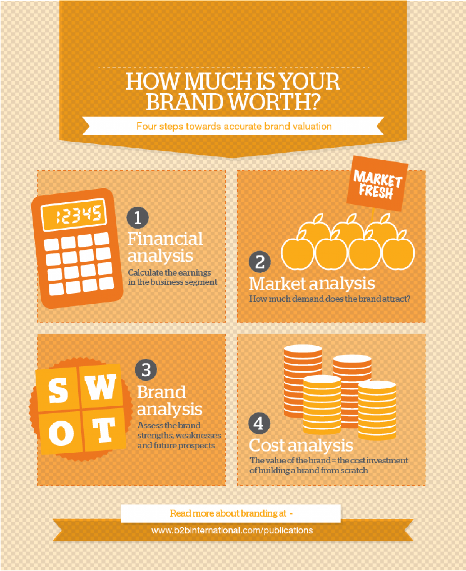How much is your brand worth? Infographic