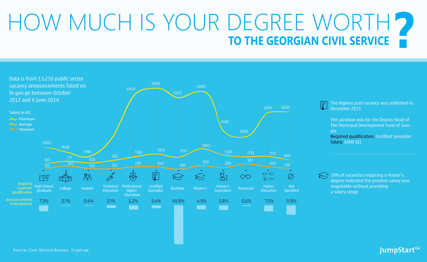 How Much is Your Degree Worth to the Georgian Civil Service? Infographic