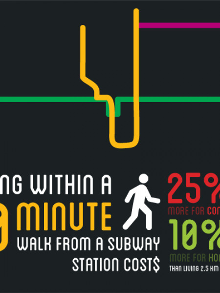 How much does it cost to live within a 10 minute walk from the subway Infographic