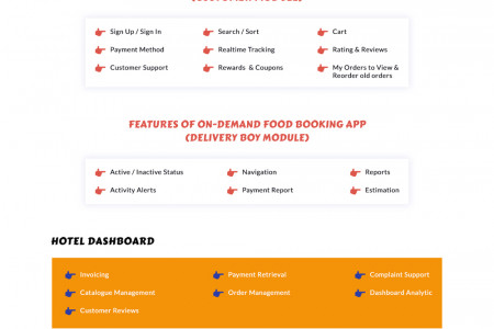 How Much it Will Cost To Make an on-demand Food Delivery App Like UberEats, Zomato? Infographic