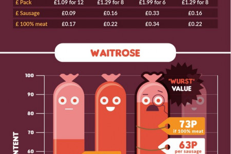 How Much Meat is in Your Sausage? Infographic