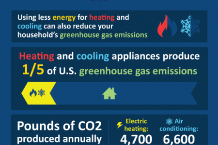 How Much Money Can Energy-Efficient Windows Save You? Infographic