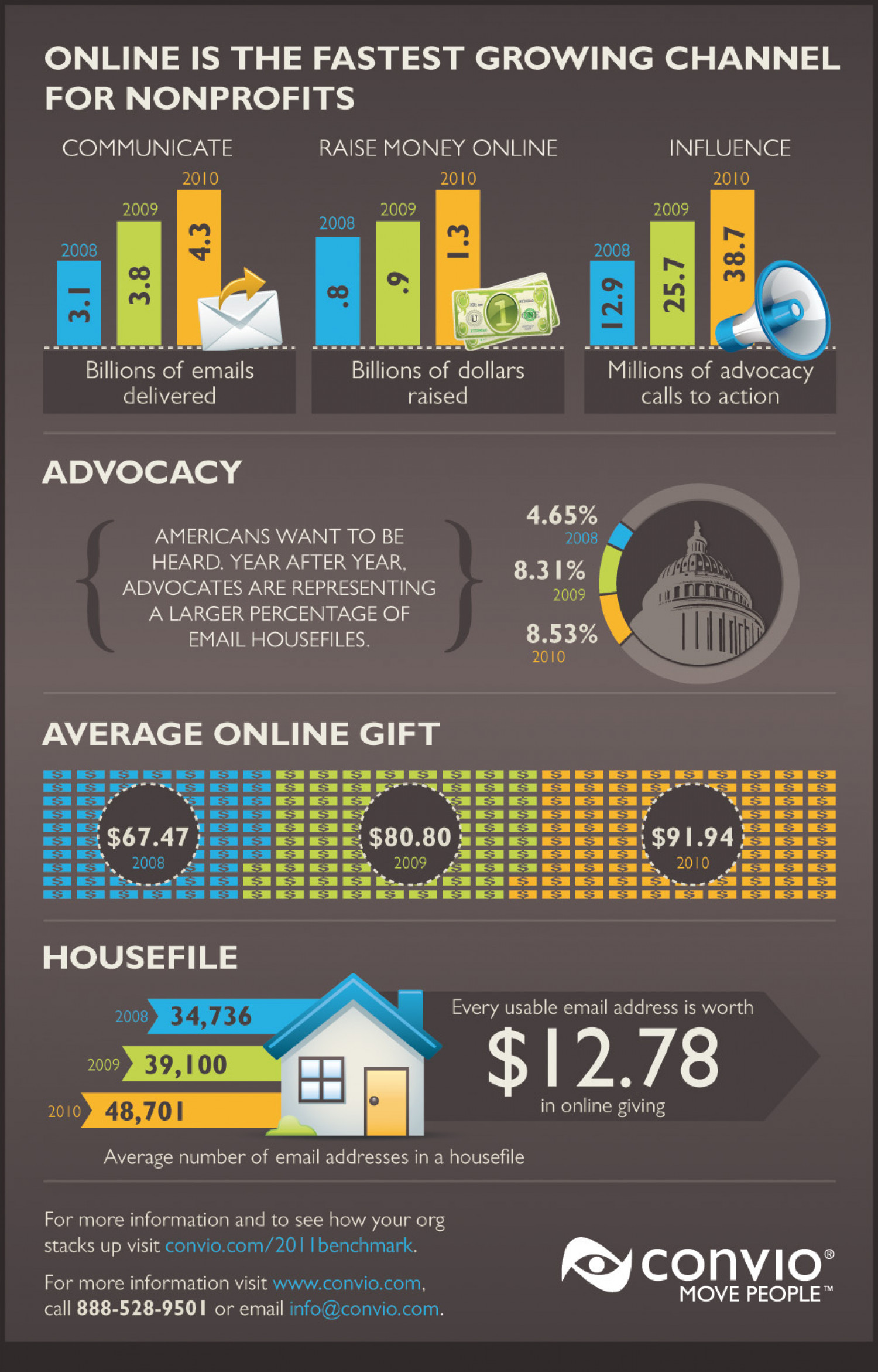 How Much Money Do Americans Give Online? Infographic